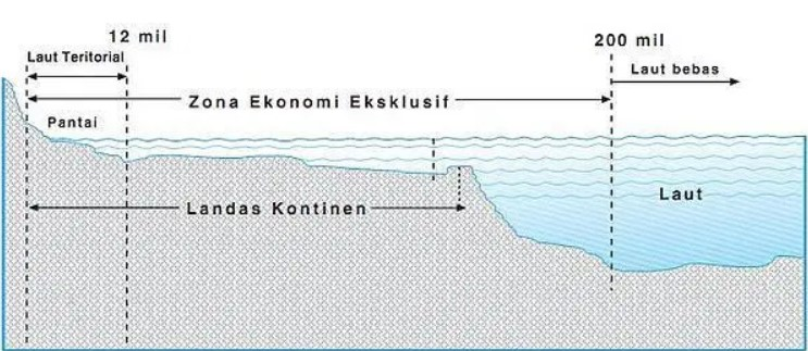 Zona Teritorial Wilayah Laut Indonesia, Pengertian Dan Kawasan