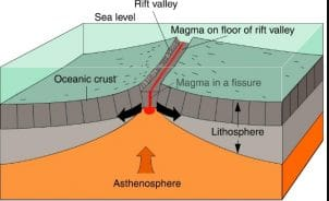 Teori Pergeseran Dasar Laut