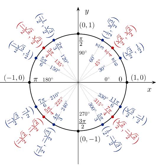 tabel trigonologi