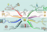 Contoh Mind Mapping1